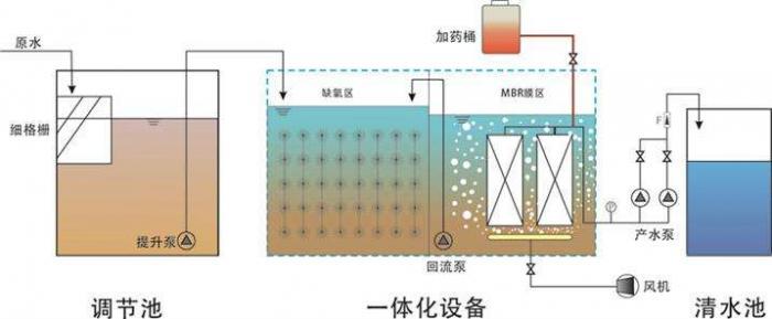 1T/H污水处理工程MBR设计方案